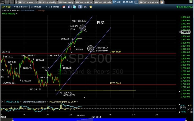 PUG SP-500 15-min chart EOD 12-26-13