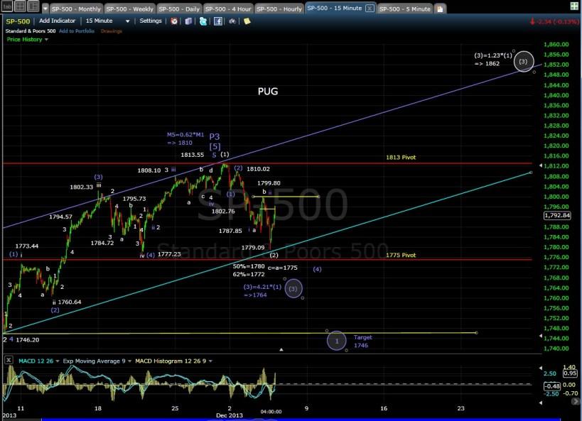 PUG SP-500 15-min chart EOD 12-4-13