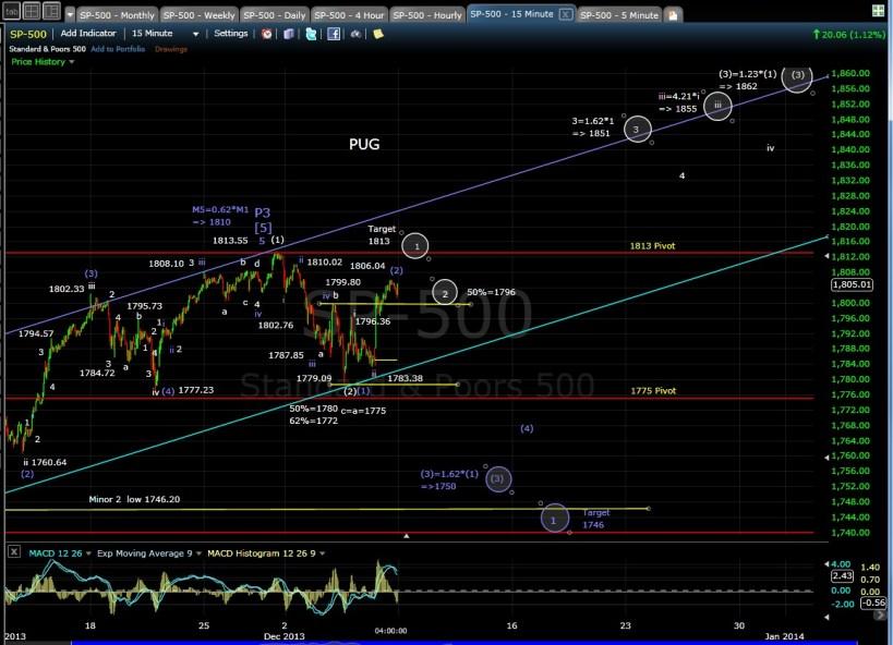 PUG SP-500 15-min chart EOD 12-6-13
