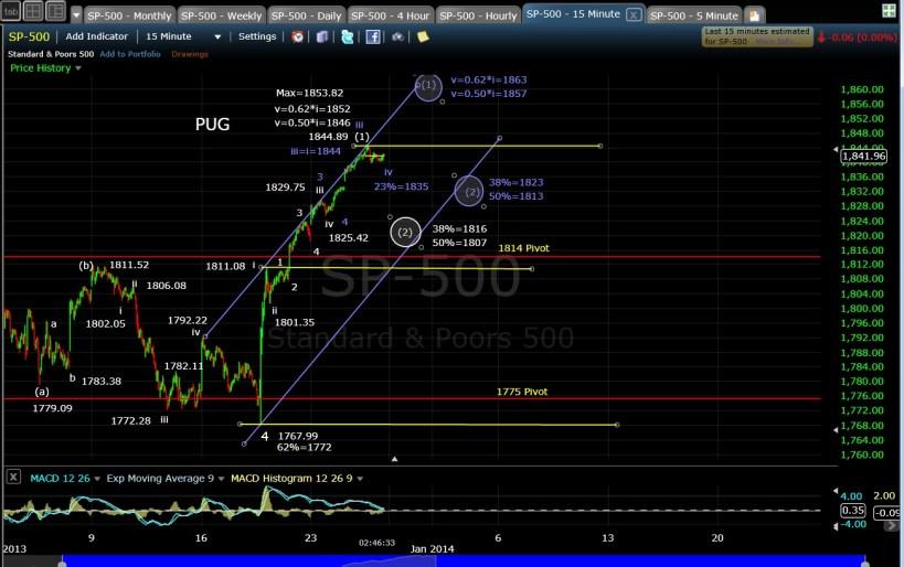 PUG SP-500 15-min EOD 12-27-13