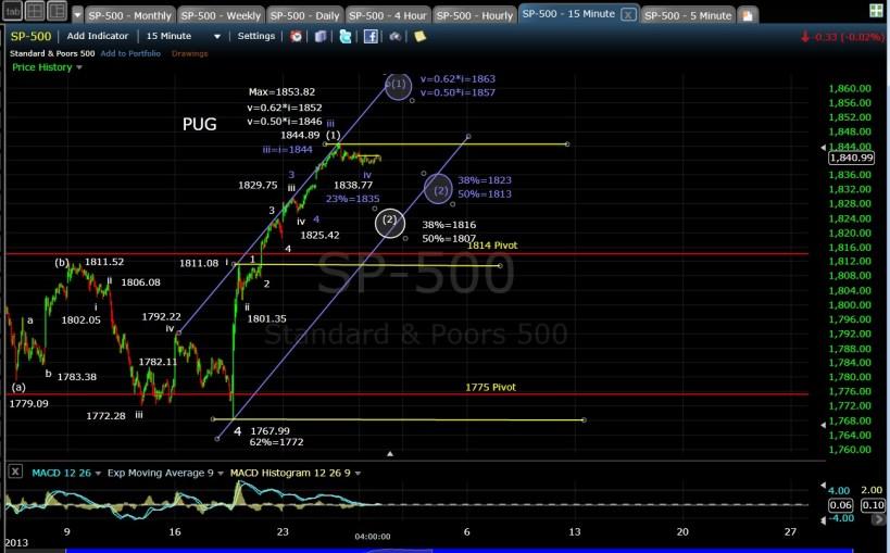 PUG SP-500 15-min EOD 12-30-13