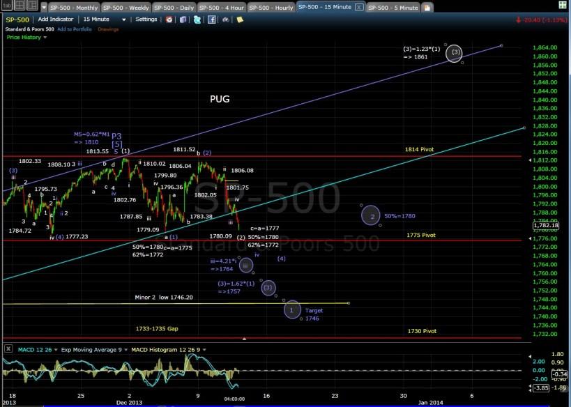 PUG SP-500 15min chart 12-11-13