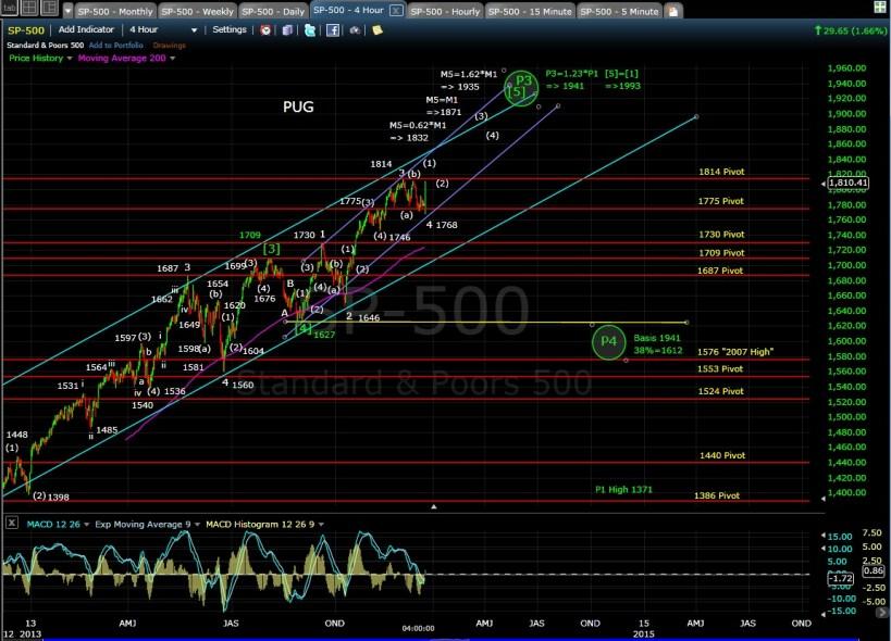 PUG SP-500 4-hr chart EOD 12-18-13