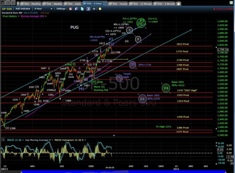 PUG SP-500 4-hr chart EOD 12-3-13
