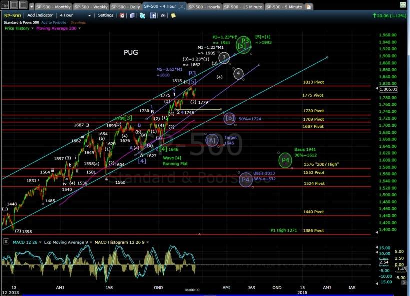 PUG SP-500 4-hr chart EOD 12-6-13