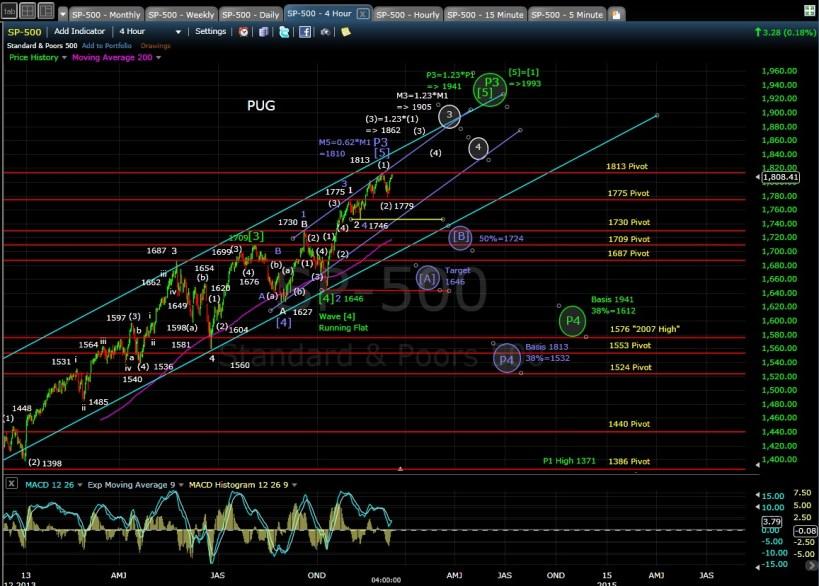 PUG SP-500 4-hr chart EOD 12-9-13