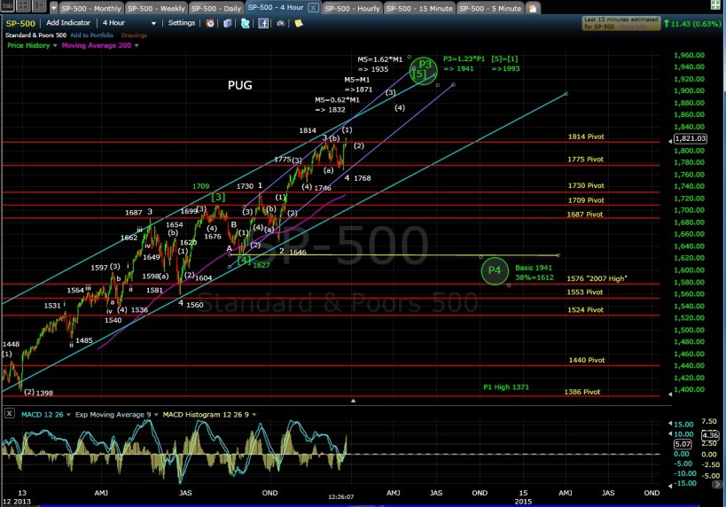 PUG SP-500 4-hr chart mid-day 12-20-13