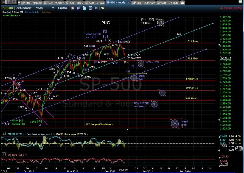 PUG SP-500 60-min chart 12-11-13