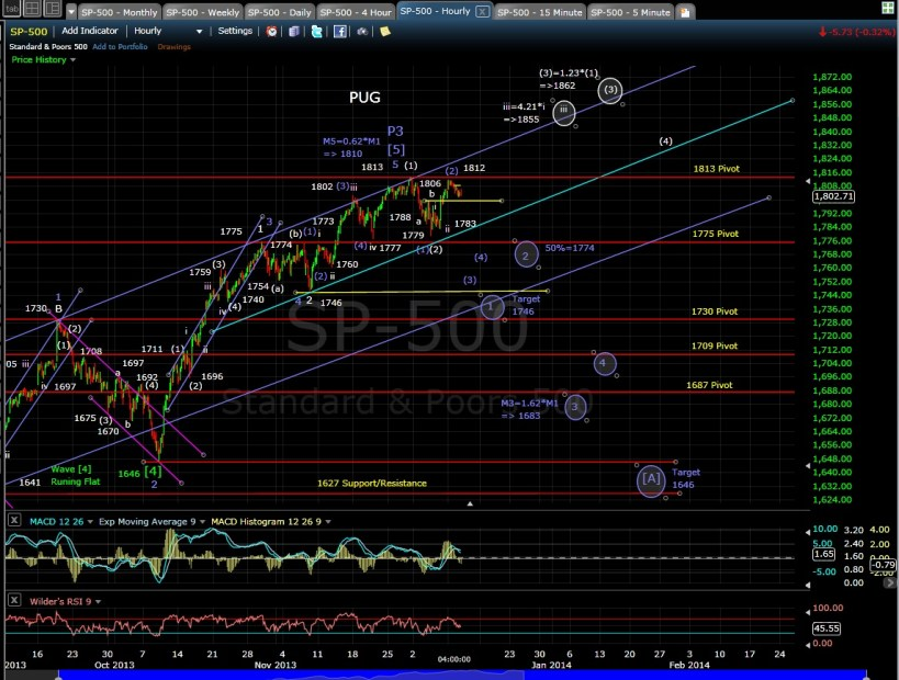 PUG SP-500 60-min chart EOD 12-10-13