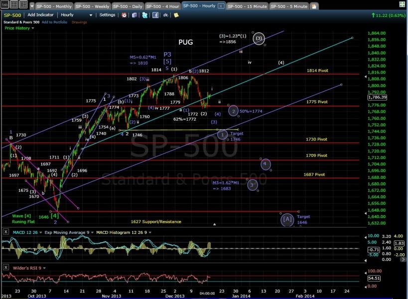 PUG SP-500 60-min chart EOD 12-16-13