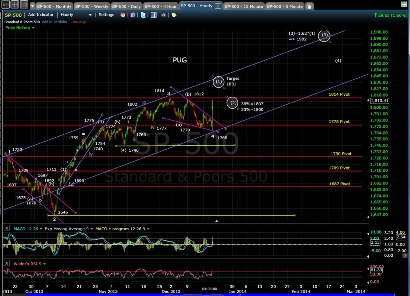 PUG SP-500 60-min chart EOD 12-18-13