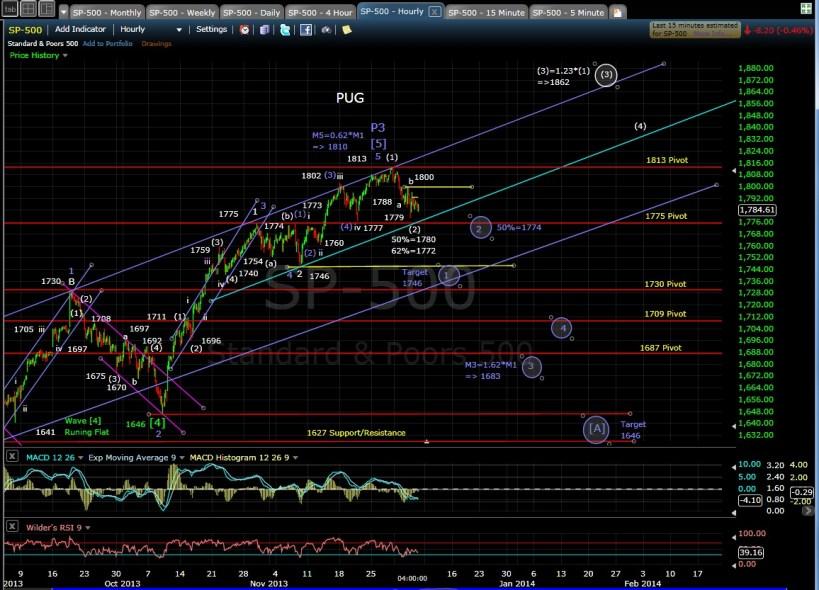 PUG SP-500 60-min chart EOD 12-5-13