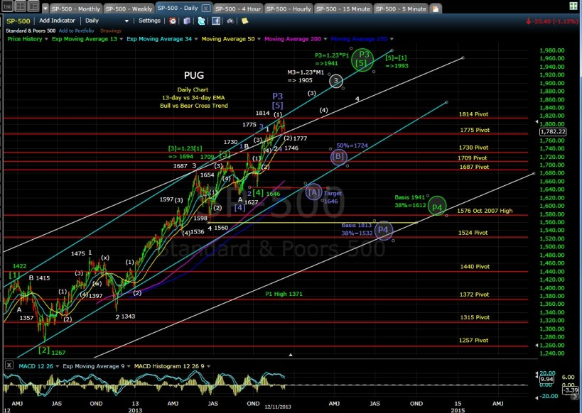 PUG SP-500 daily chart 12-11-13