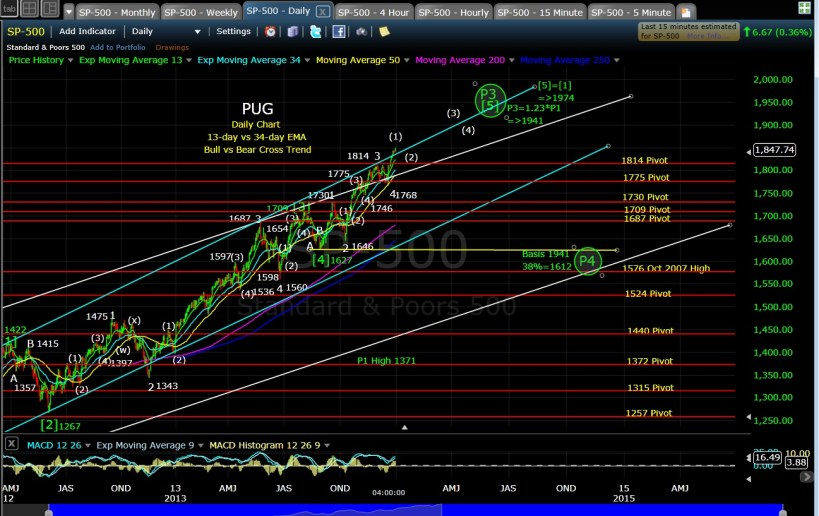 PUG SP-500 daily EOD 12-31-13