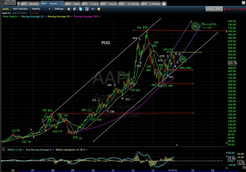 PUG AAPL weekly chart MD 1-28-14