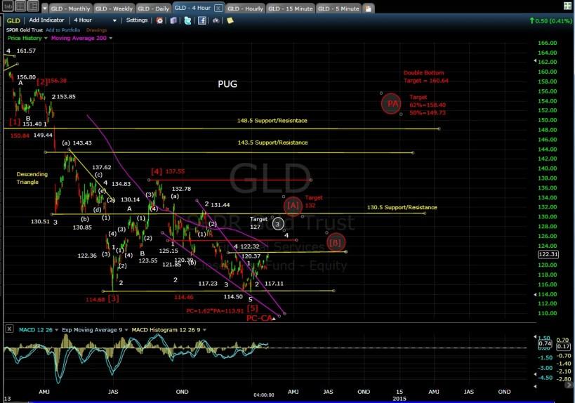 PUG GLD 4-hr chart EOD 1-24-14