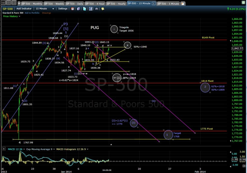 PUG SP-500 15-min chart EOD 1-10-14