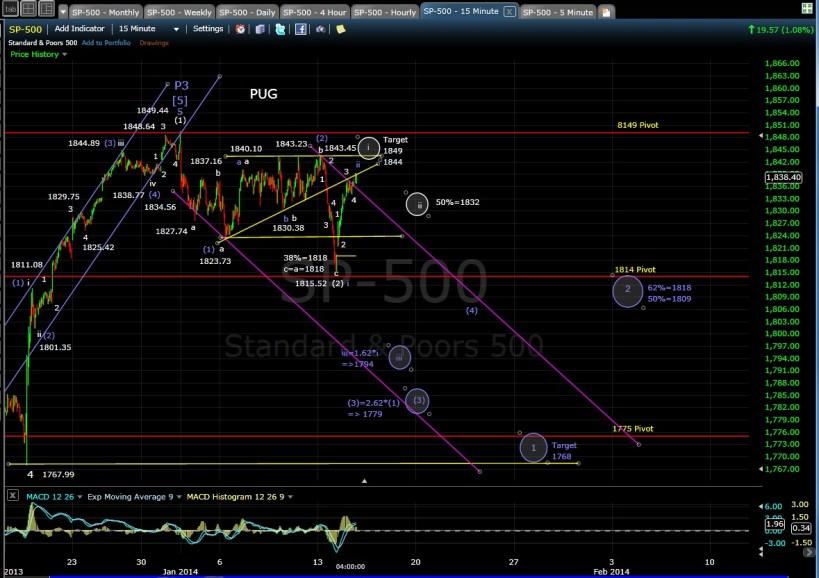 PUG SP-500 15-min chart EOD 1-14-14