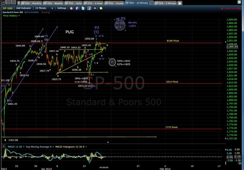 PUG SP-500 15-min chart EOD 1-16-14
