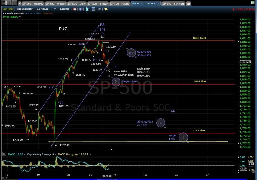 PUG SP-500 15-min chart EOD 1-2-14