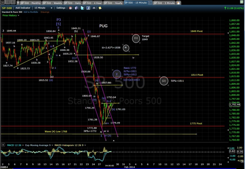 PUG SP-500 15-min chart EOD 1-28-14