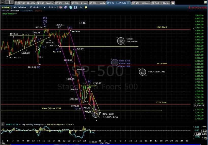 PUG SP-500 15-min chart EOD 1-29-14
