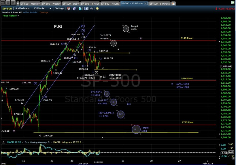PUG SP-500 15-min chart EOD 1-6-14