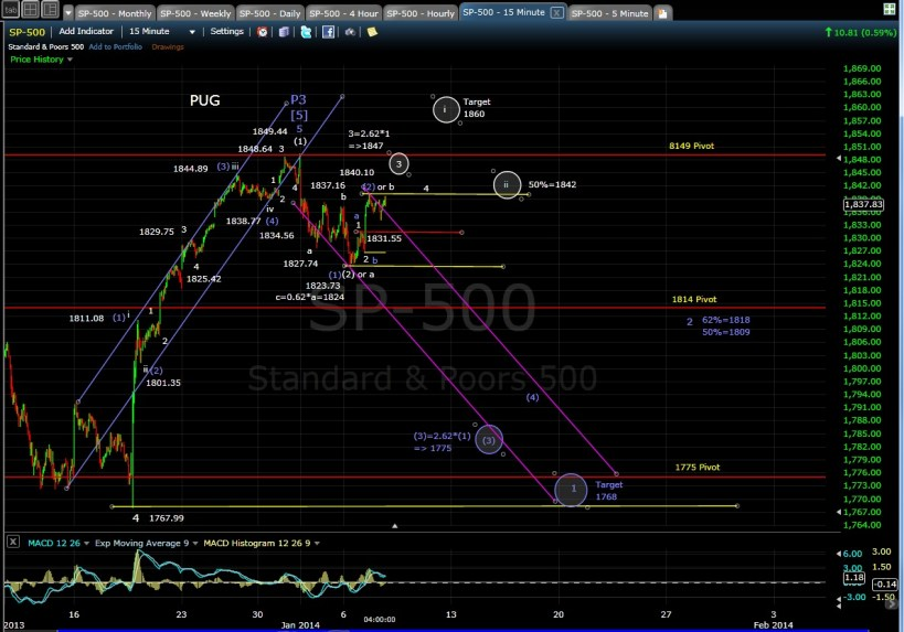 PUG SP-500 15-min chart EOD 1-7-14