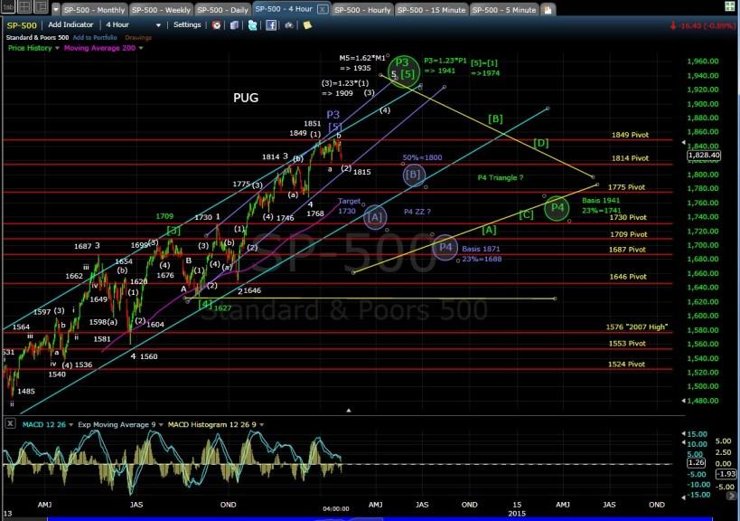 PUG SP-500 4-hr chart EOD 1-23-14