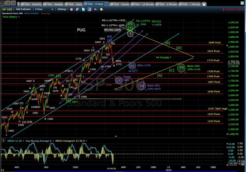 PUG SP-500 4-hr chart EOD 1-29-14