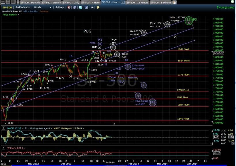 PUG SP-500 60-min chart EOD 1-10-14