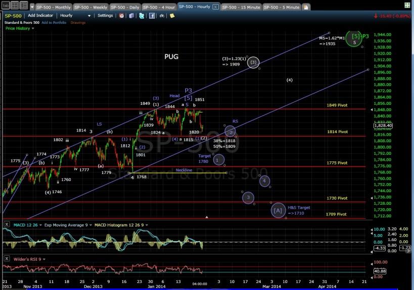 PUG SP-500 60-min chart EOD 1-23-14