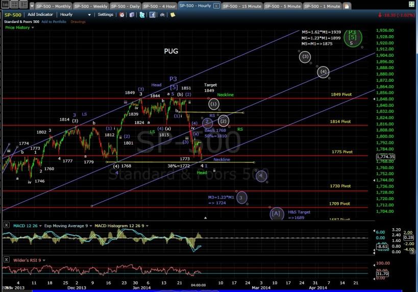 PUG SP-500 60-min chart EOD 1-29-14