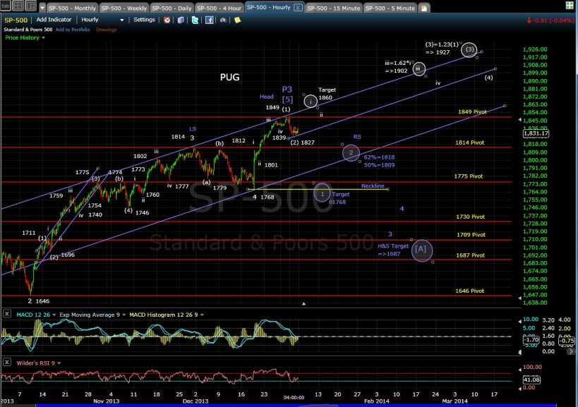 PUG SP-500 60-min chart EOD 1-3-14
