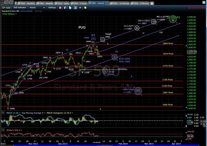 PUG SP-500 60-min chart EOD 1-6-14