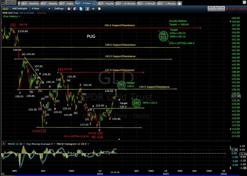 PUG GLD 4-hr chart MD 2-26-14