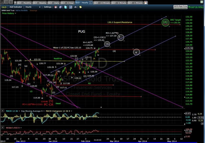 PUG GLD 60-min chart MD 2-13-14