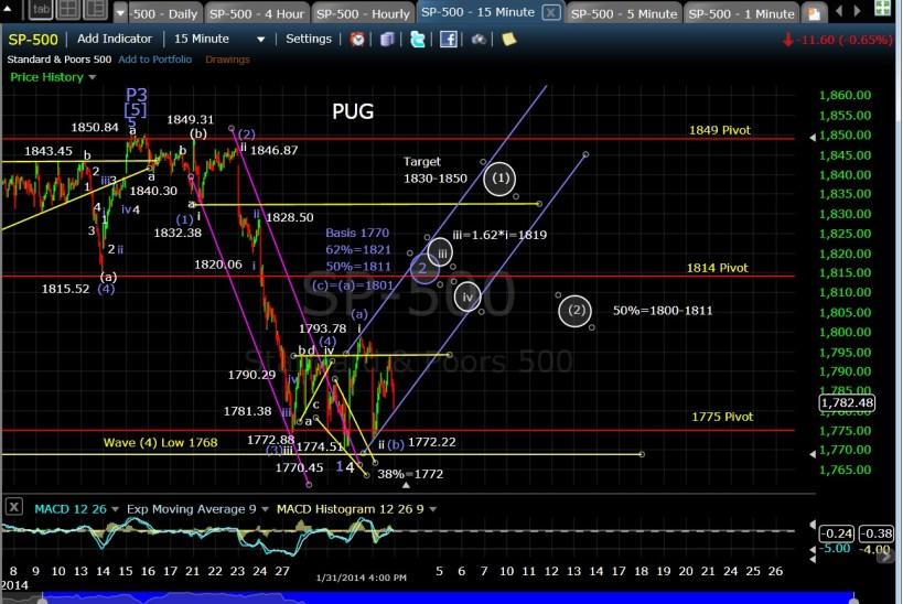 PUG SP-500 15-min chart EOD 1-31-14