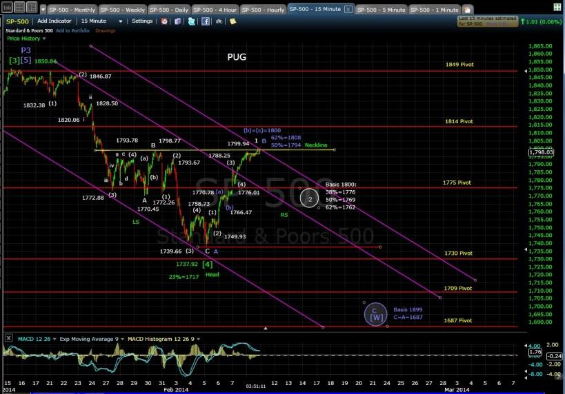 PUG SP-500 15-min chart EOD 2-10-14