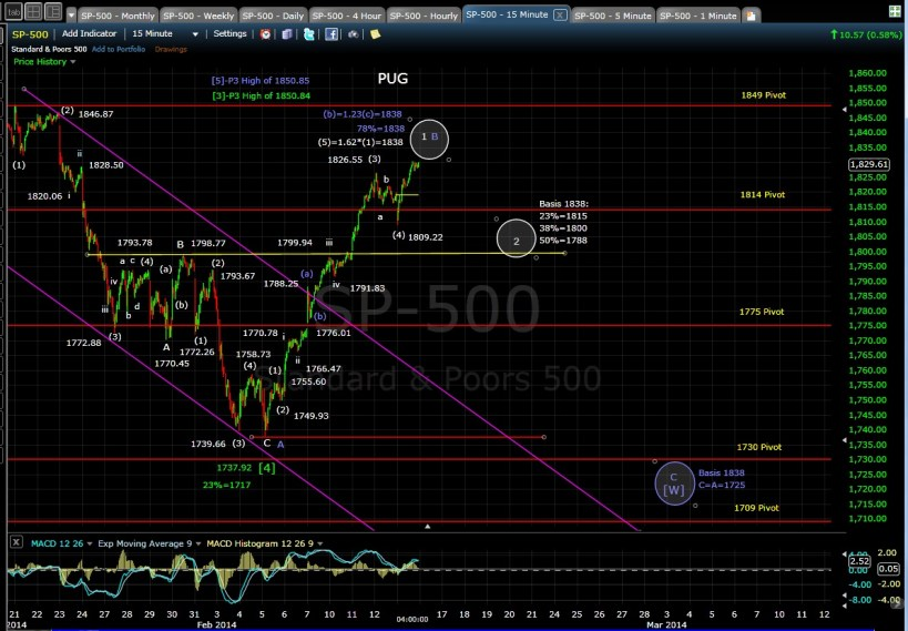 PUG SP-500 15-min chart EOD 2-13-14