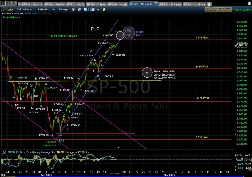 PUG SP-500 15-min chart EOD 2-18-14