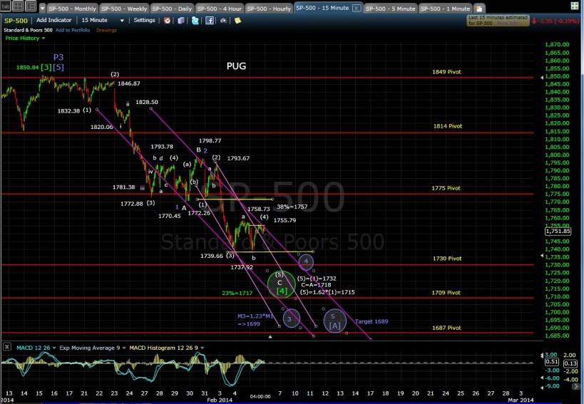 PUG SP-500 15-min chart EOD 2-5-14