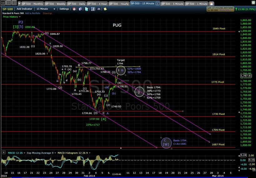 PUG SP-500 15-min chart MD 2-7-14