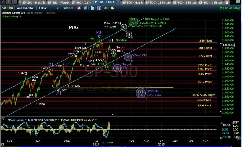 PUG SP-500 4-hr chart EOD 2-14-14