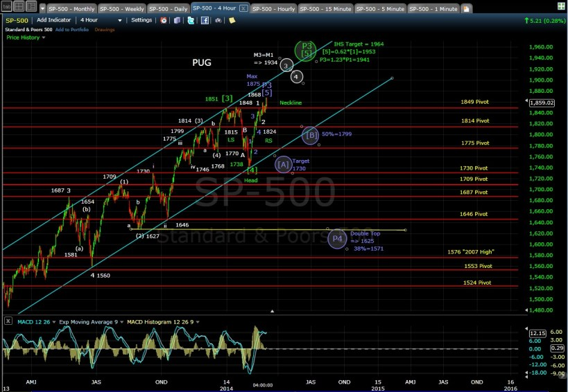 PUG SP-500 4-hr chart EOD 2-28-14