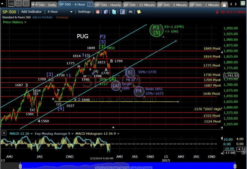 PUG SP-500 4-hr chart EOD 2-3-14