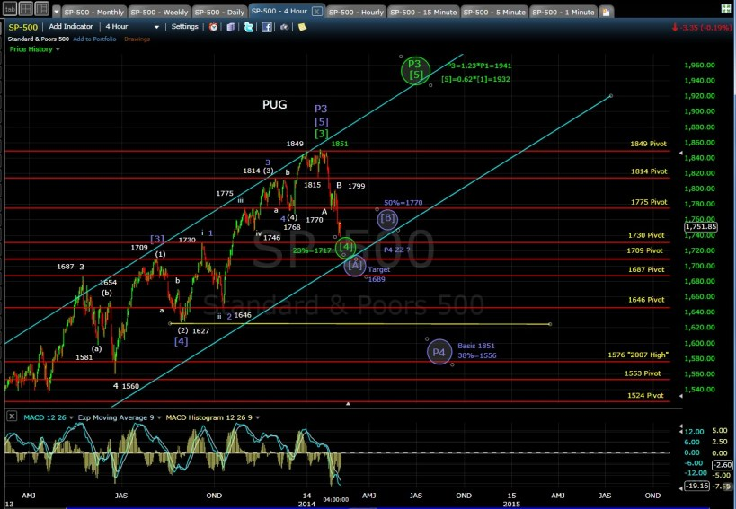 PUG SP-500 4-hr chart EOD 2-5-14