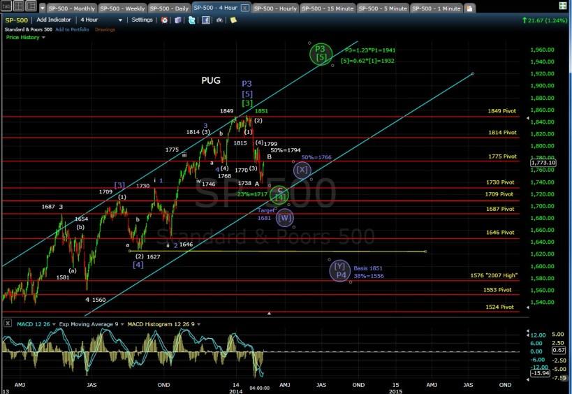 PUG SP-500 4-hr chart EOD 2-6-14