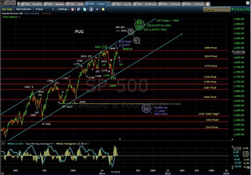 PUG SP-500 4-hr chart MD 2-21-14