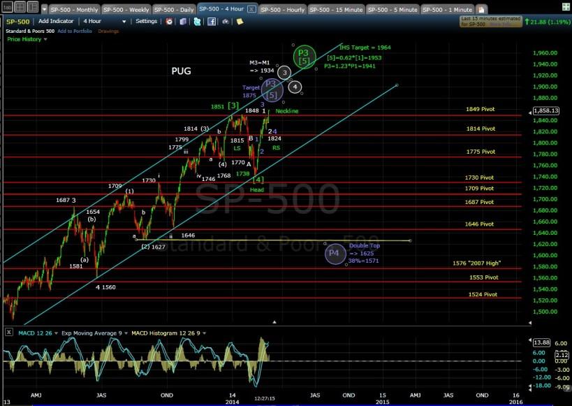 PUG SP-500 4-hr chart MD 2-24-14